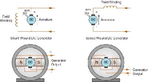 دانلود گزارش کار آزمایشگاه مبانی مهندسی برق (آزمایش تعیین مشخصه خروجی مولد جریان مستقیم تحریک مستق