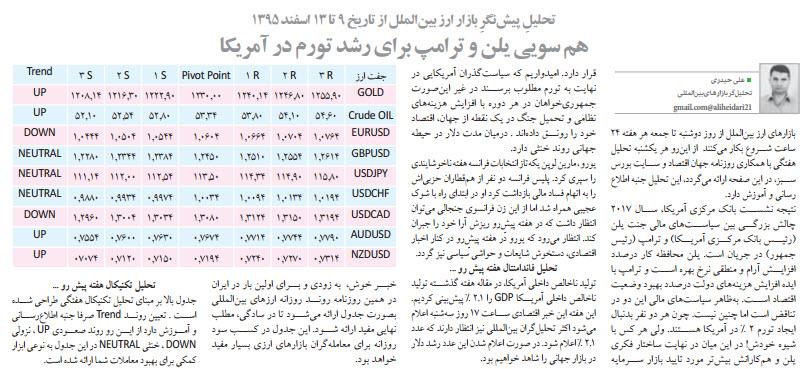تحلیل پیش نگر بازار ارز بین الملل از تاریخ 9 تا 13 اسفند 1395