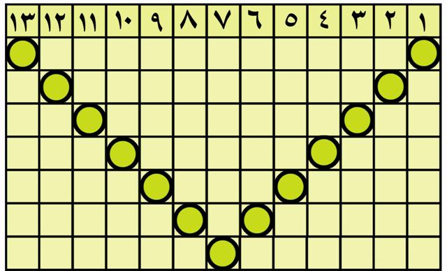 جدول شماره 22