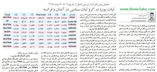 تحلیل پیش نگر بازار ارز بین الملل از تاریخ 16 تا 20 اسفند 1395