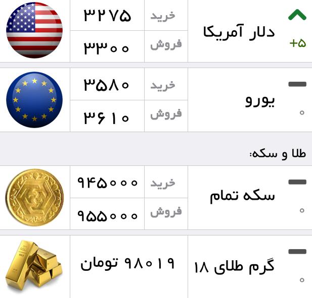 قیمت ارز و سکه 1394/1/17