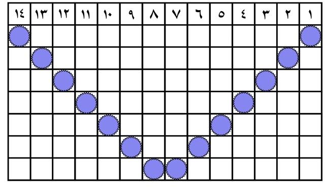 جدول شماره(2) اردیبهشت ماه96