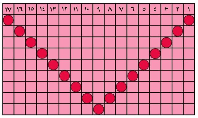 جدول شماره(3)خرداد ماه 96