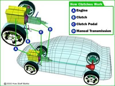 مقاله ترجمه شده رایگان مکانیک خودرو درباره کلاچ و فلایویل و صفحه کلاچ