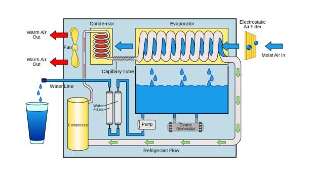 پروژه سیستم انتقال آب: جمع آوری رطوبت هوا برای تولید آب