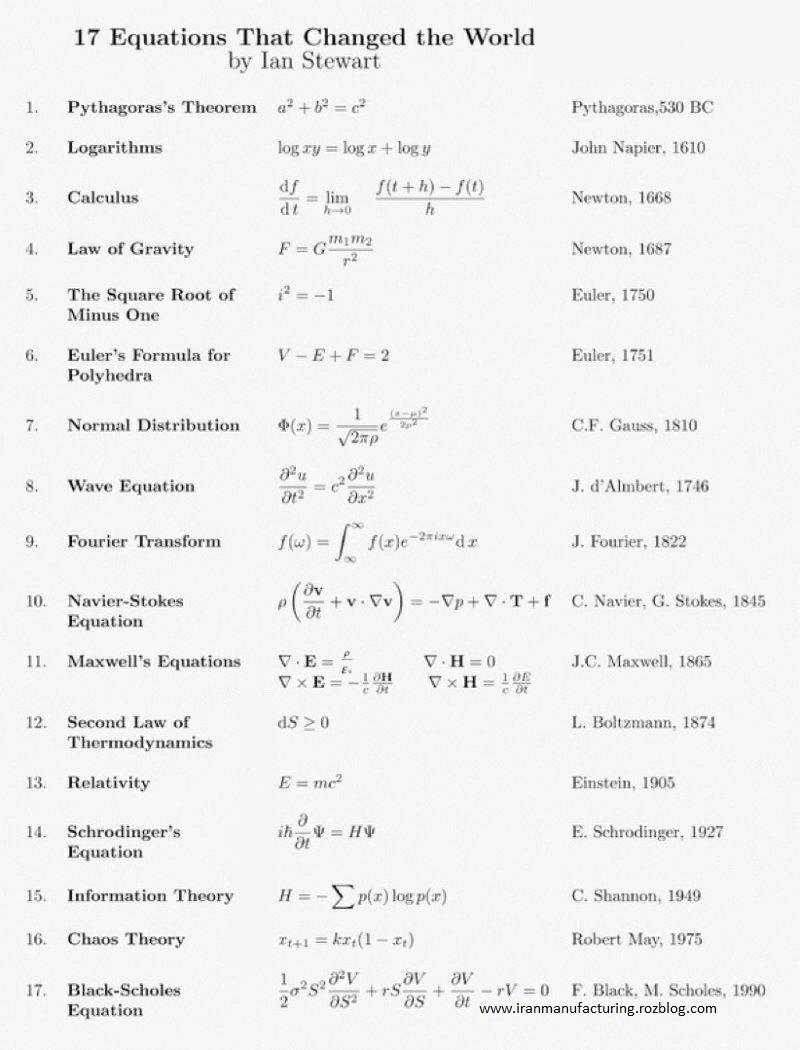 17 معادله ای که جهان را دگرگون کردند