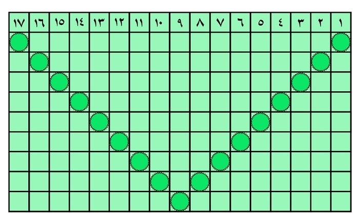 جدول شماره 3 مرداد ماه 96