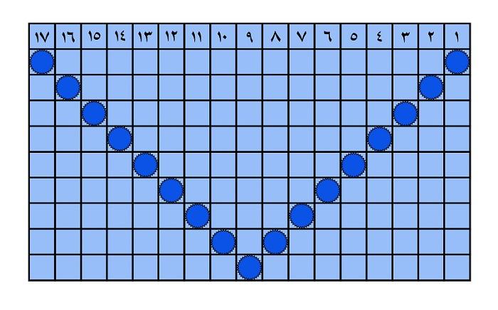 جدول شماره 4 مرداد ماه 96