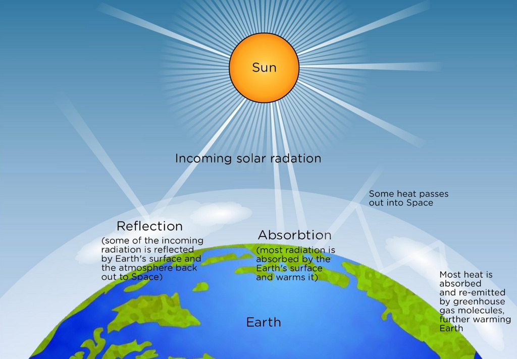 ثابت خورشیدی