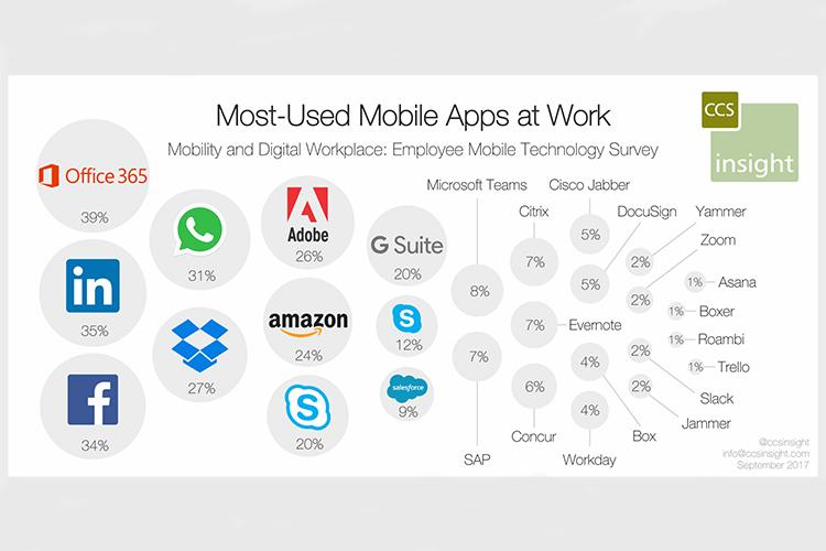 سه مورد از پنج اپلیکیشن موبایل تجاری برتر متعلق به مایکروسافت است