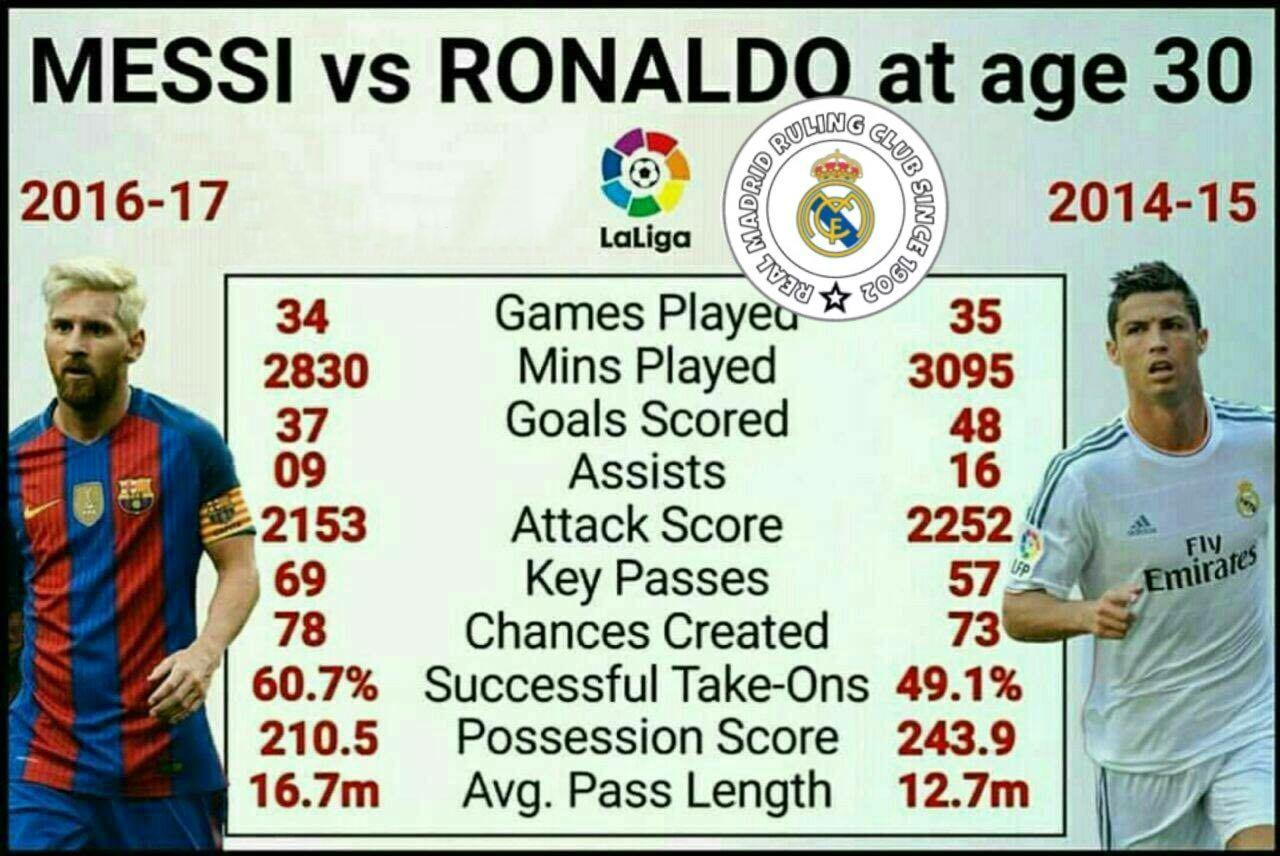 آمار وحشتناک دو ابر ستاره فوتبال رئال مادرید و بارسلونا در سن 30 سالگی