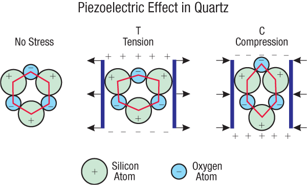 اثر پیزوالکتریک
