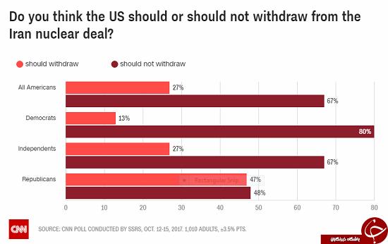 نظر مردم آمریکا درباره باقی ماندن در برجام چیست؟+ نمودار