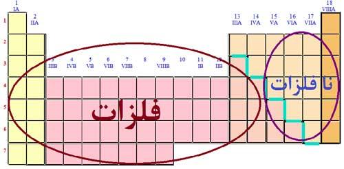 روند تغيير خصلت فلزی و نافلزی در جدول تناوبی عنصرها
