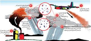 باران مصنوعی چگونه ایجاد میشود