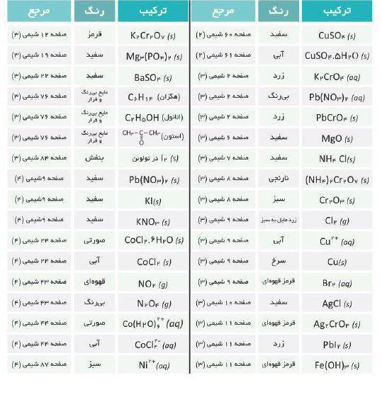 ترکیبهای شیمیایی مهم