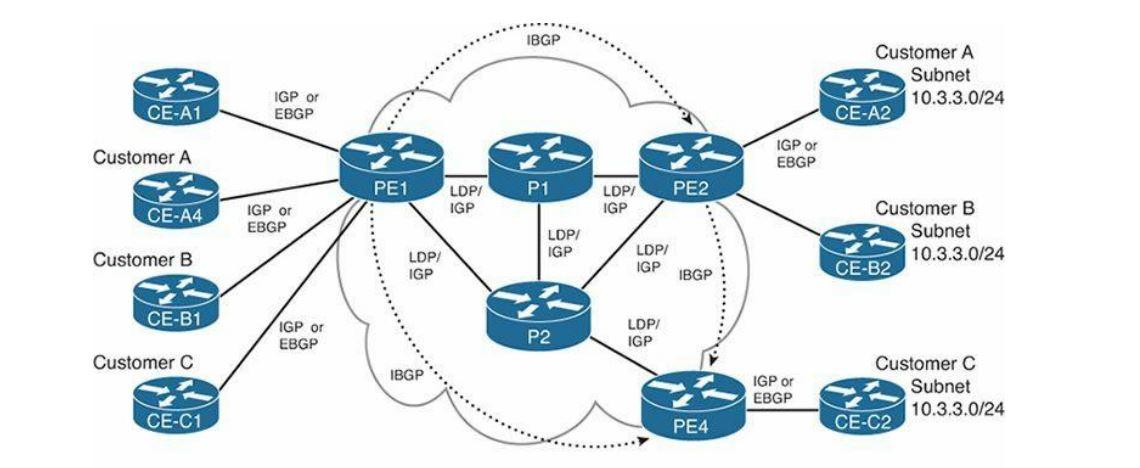دانلود کتاب (Multiprotocol Label Switching(MPLS