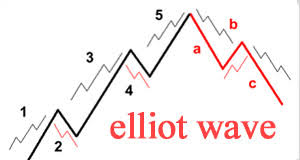 دانلود نظریه امواج الیوت