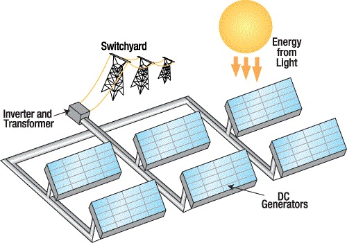 دانلود فایل ورد پروژه بررسی تولید برق از انرژی خورشیدی و دیگر کاربردهای آن