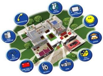 دانلود فایل ورد پروژه بررسی کامل خانه های هوشمند