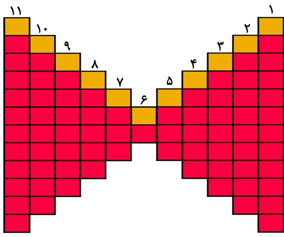 جدول شماره 2، آذرماه 96