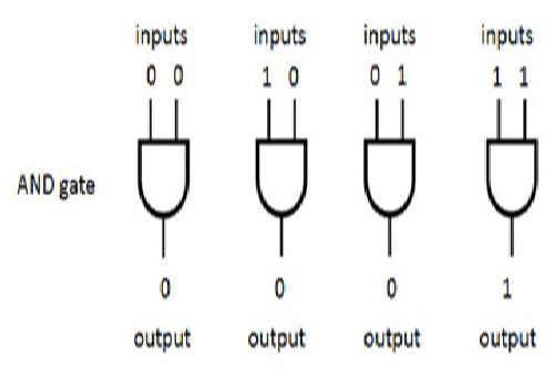 پروژه alu 4 بیتی 16 عمله مکس پلاس maxplus