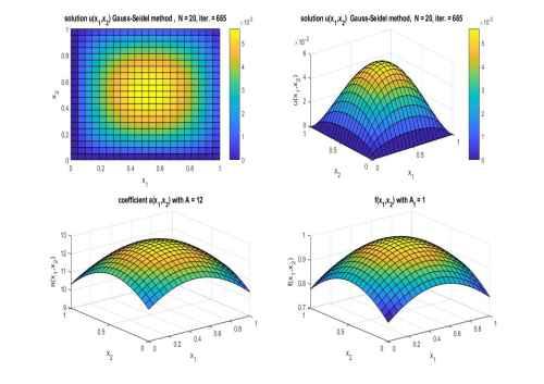 کد متلب جواب معادله پواسن در دو بعد با استفاده از روش تکرار گوس