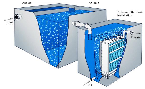 فرآیند لجن فعال با هوادهی گسترده در تصفیه فاضلاب بهداشتی