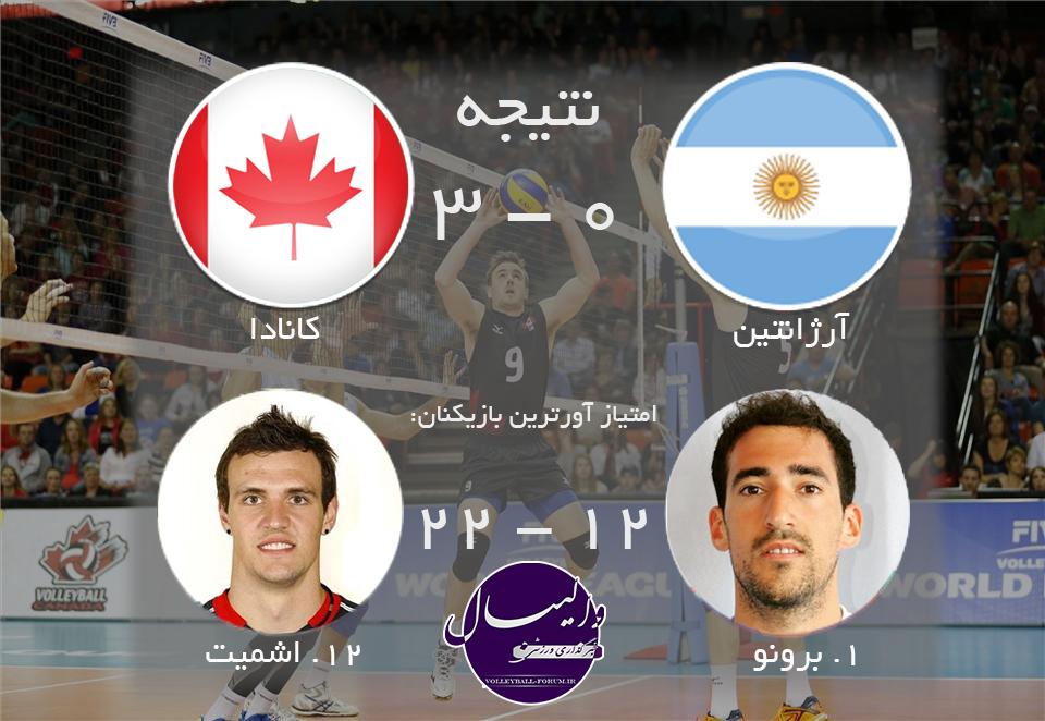 کانادا، ارژانتین را هم شکست داد