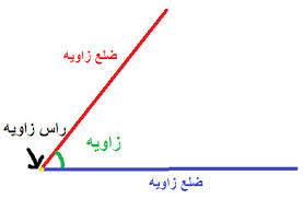 دانستنی های ریاضی ( مبحث خط و زاویه )