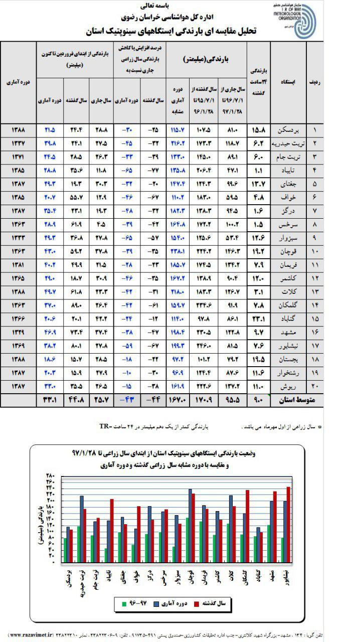 وضعیت باران در استان خراسان