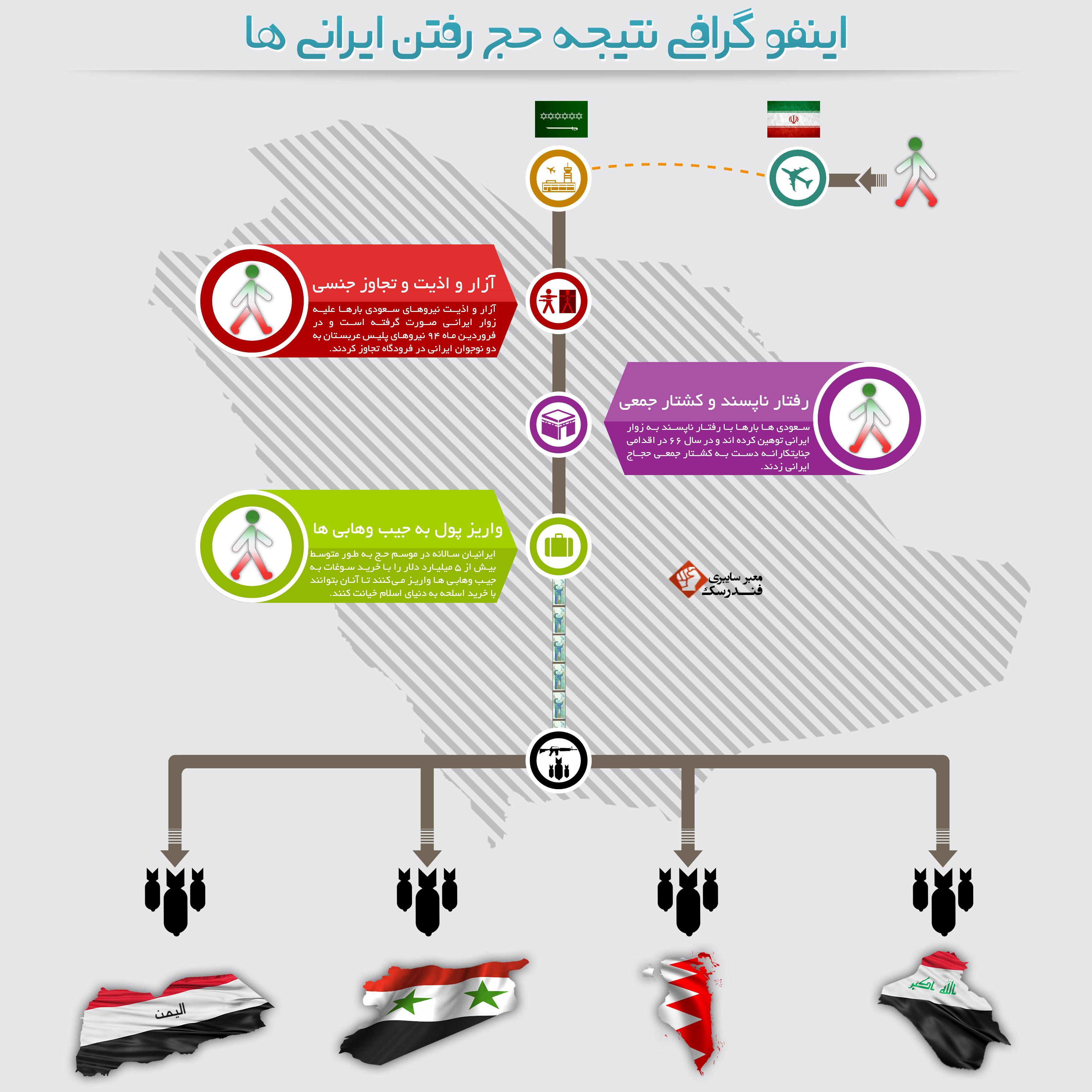 اینفوگرافیک - نتیجه حج ایرانیان