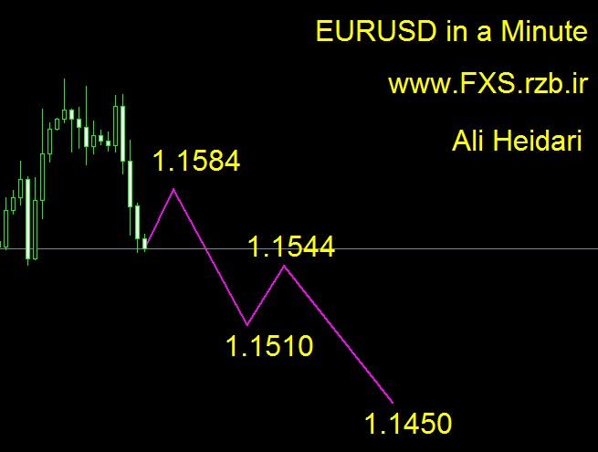 تحلیل هفتگی یورو دلار 10 تا 14 سپتامبر 2018