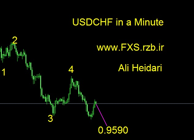 تحلیل هفتگی دلار امریکا فرانک سوئیس 10 تا 14 سپتامبر 2018