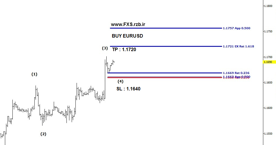 BUY EURUSD 13 Sep2018