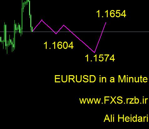 تحلیل هفتگی یورو دلار 17 تا 21 سپتامبر 2018