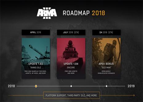 مسیر توسعه آرما 3 برای سال 2018