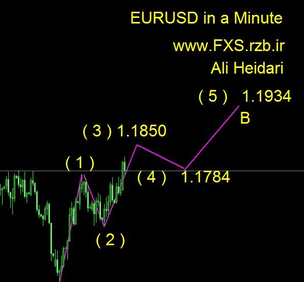 تحلیل هفتگی یورو دلار 24 تا 28 سپتامبر 2018