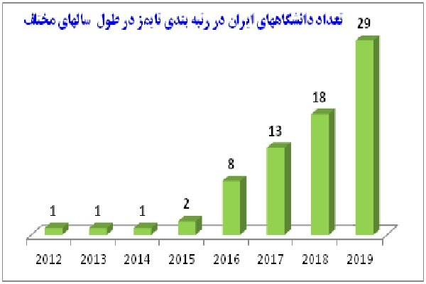 ۲۹ دانشگاه ایرانی در جمع برترین دانشگاه های جهان قرار گرفتند