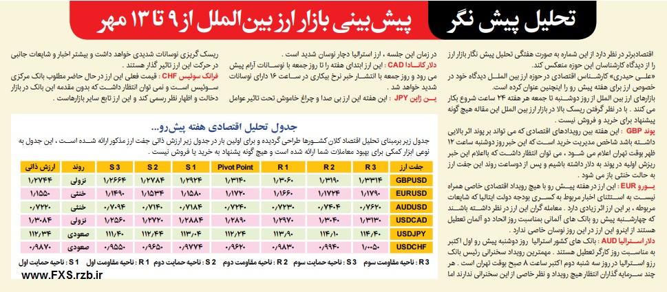 تحلیل پیش نگر بازار ارز بین الملل از 9 تا 13 مهرماه 1397