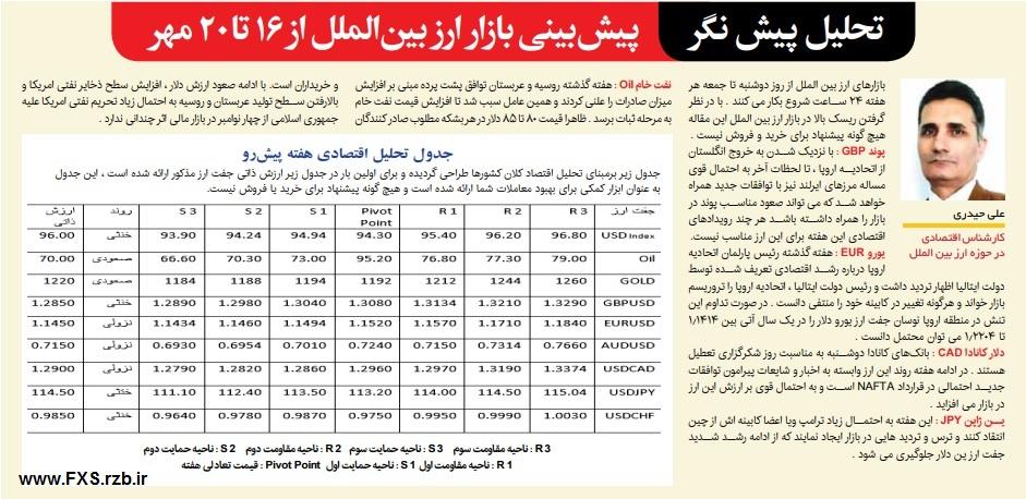 پیش نگر بازار ارز بین الملل از 16 تا 20 مهرماه 1397