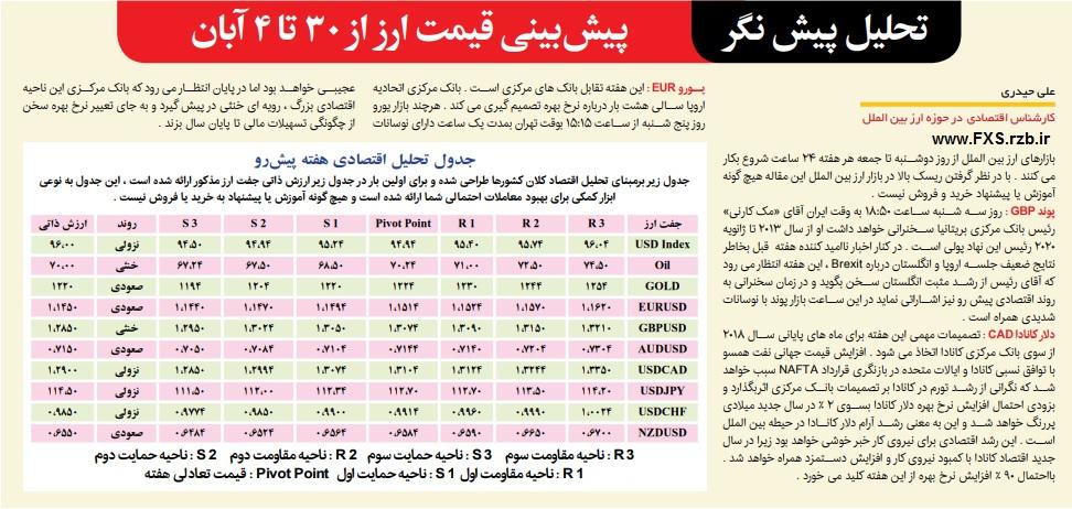 پیش نگر بازار ارز بین الملل از 30 مهر تا 4 آبان ماه 1397