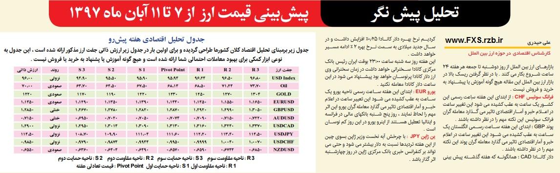 تحلیل پیش نگر بازار ارز بین الملل از 7 تا 11 آبان ماه 1397