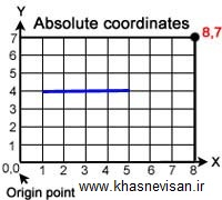 Absloute Coordinates|مختصات مطلق