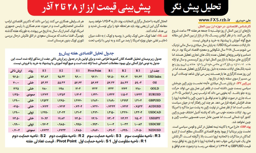 تحلیل پیش نگر بازار ارز بین الملل از 28 آبان تا 2 آذر ماه 1397