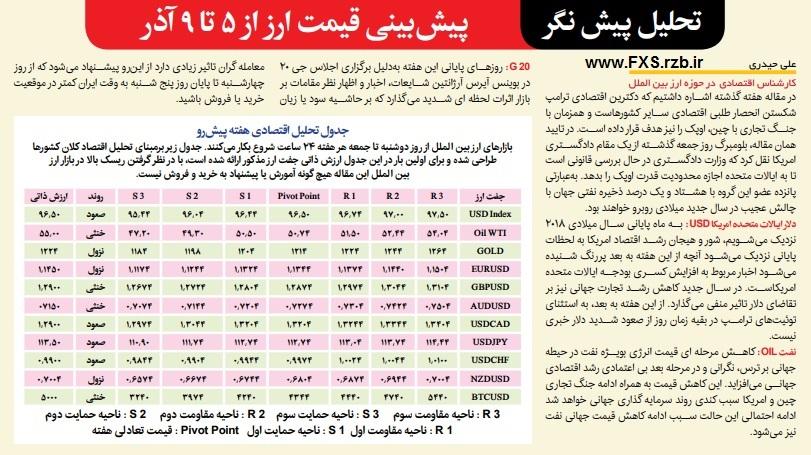 تحلیل پیش نگر بازار ارز بین الملل از 5 تا 9 آذر ماه 1397