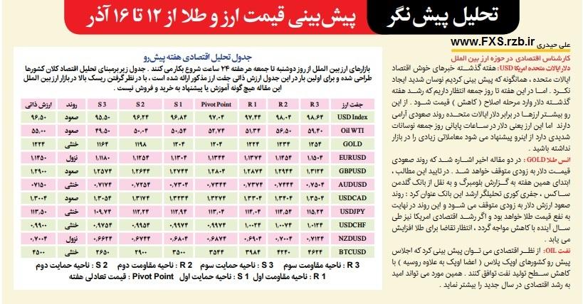 تحلیل پیش نگر بازار ارز بین الملل از 12 تا 16 آذر ماه 1397