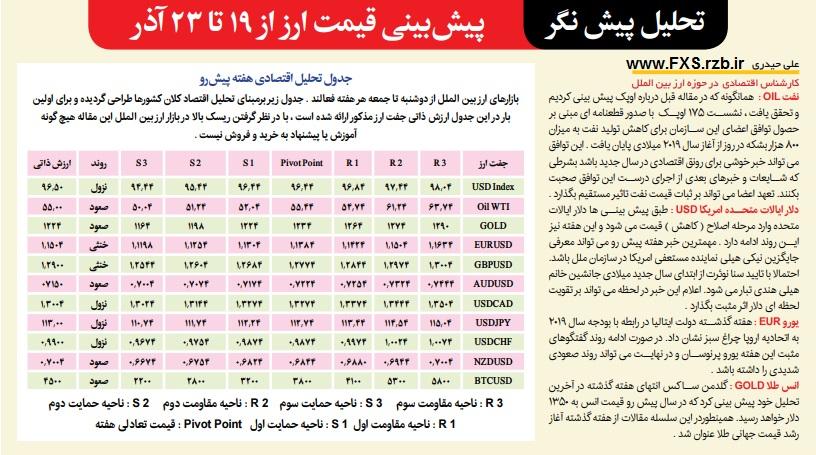 تحلیل پیش نگر بازار ارز بین الملل از 19 تا 23 آذر ماه 1397