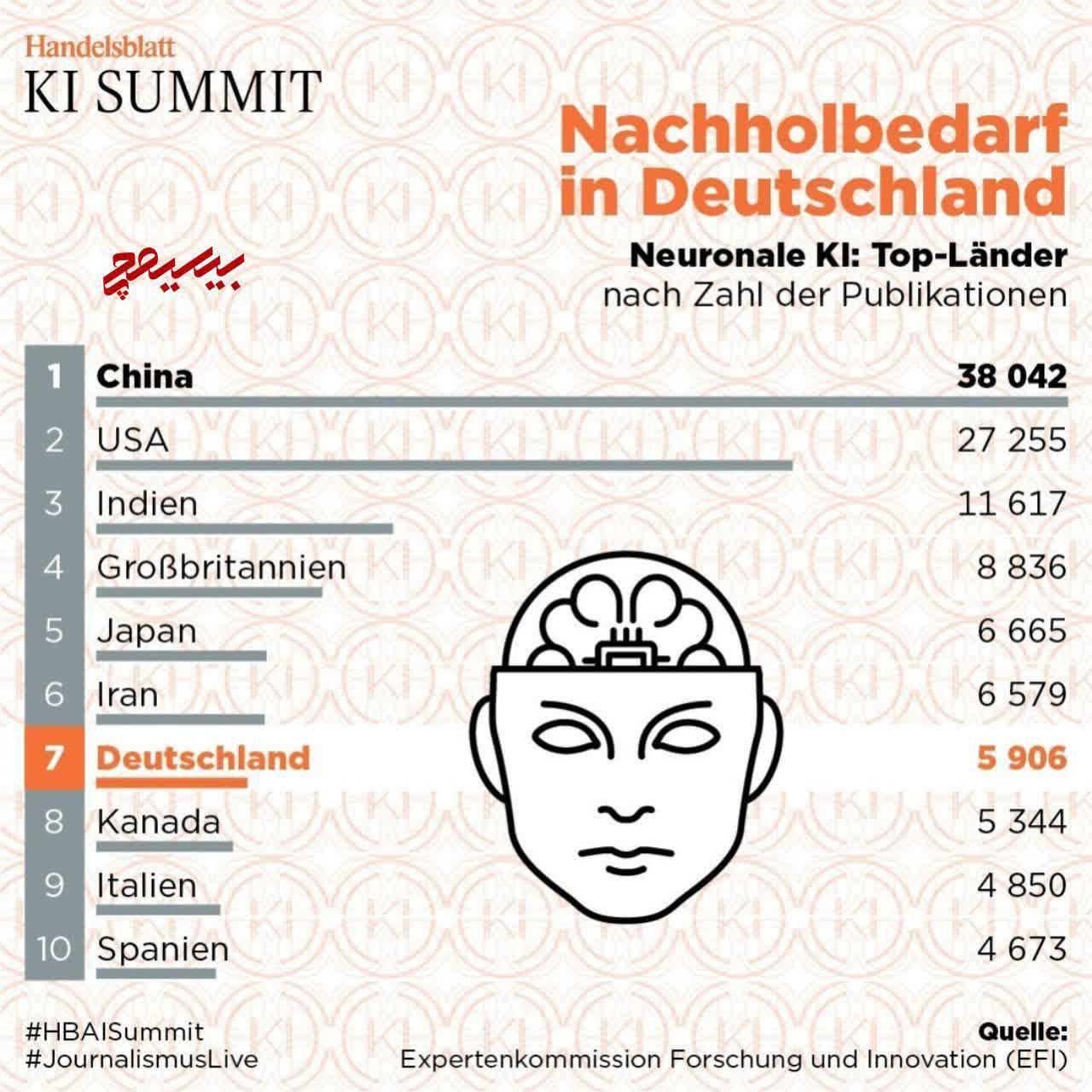 ایران بالاتر از آلمان در حوزه هوش مصنوعی