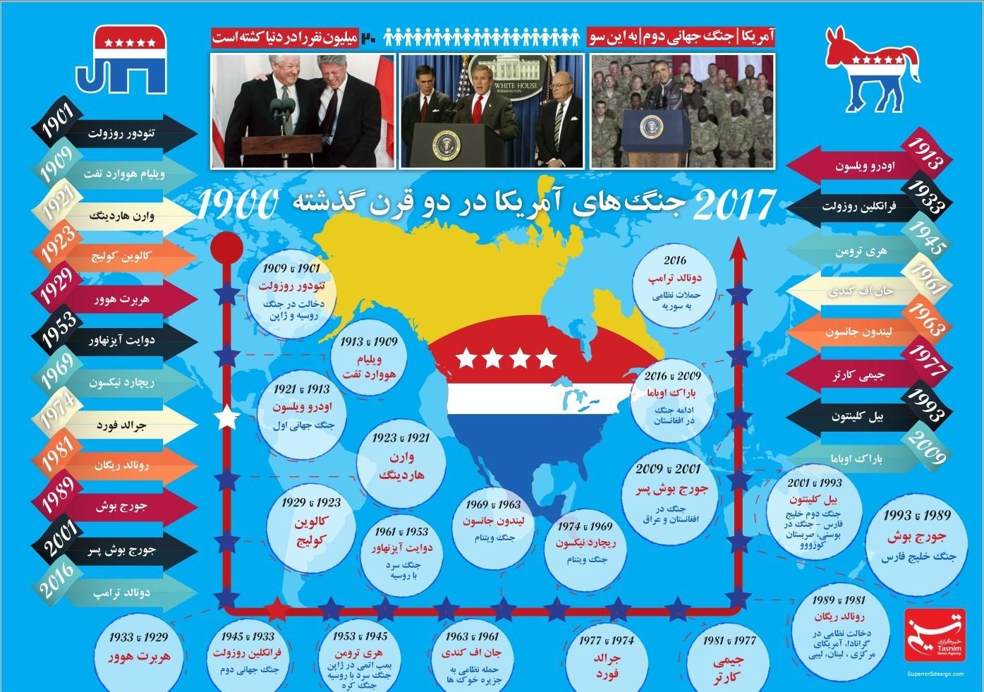 دلقکی به نام ترامپ!! (به مناسبت خیانت آمریکا به سوریه و بلندیهای جولان) + اینفوگراف